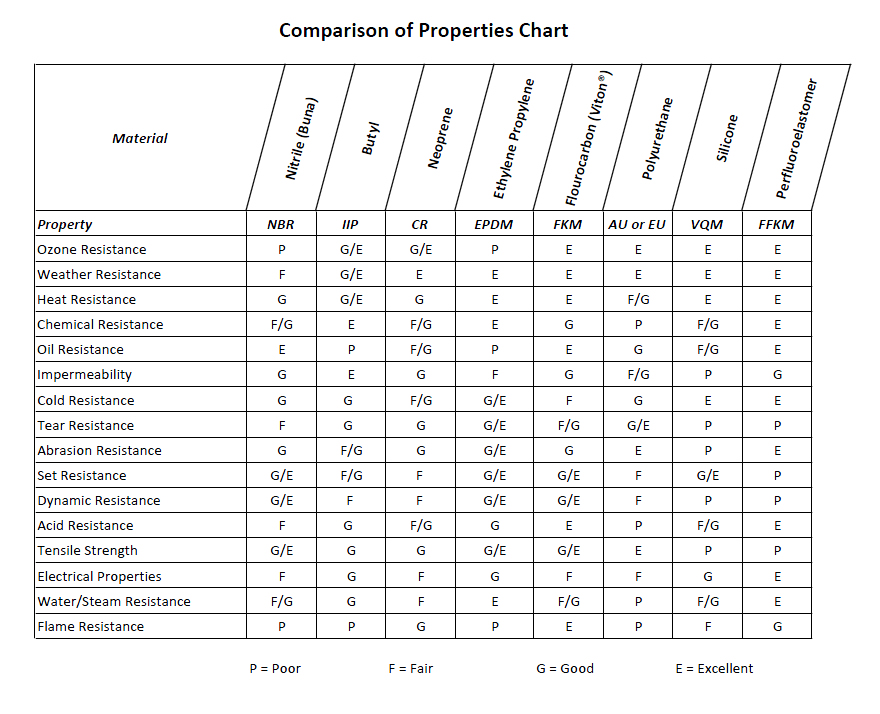 Plastic material properties table quotes for Table properties