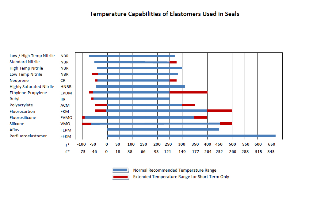 Temperature compatibility chart